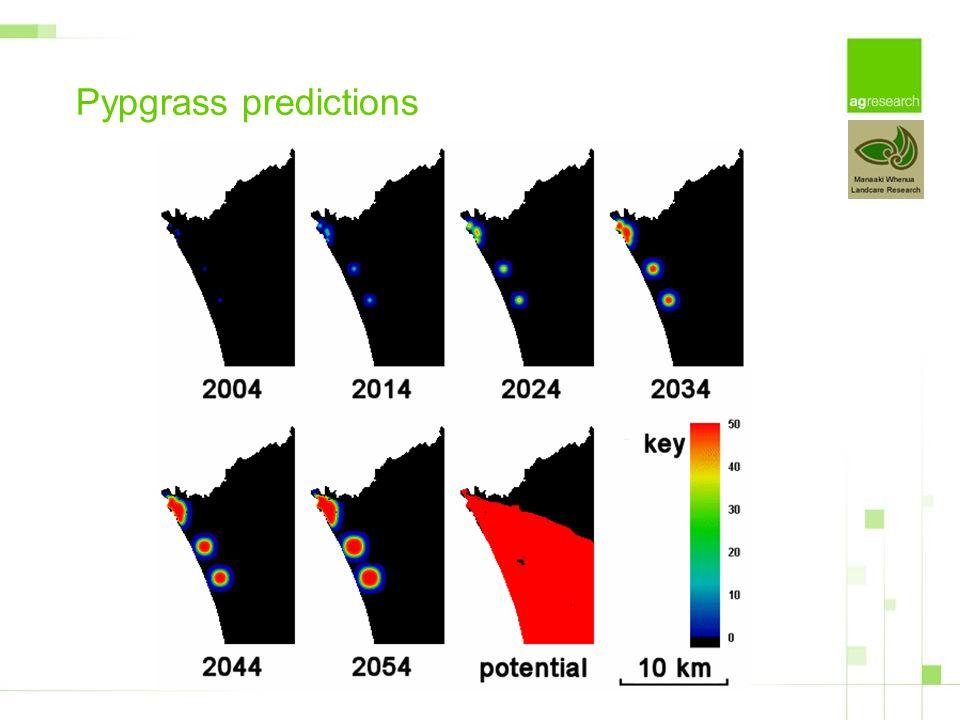 Pypgrass predictions