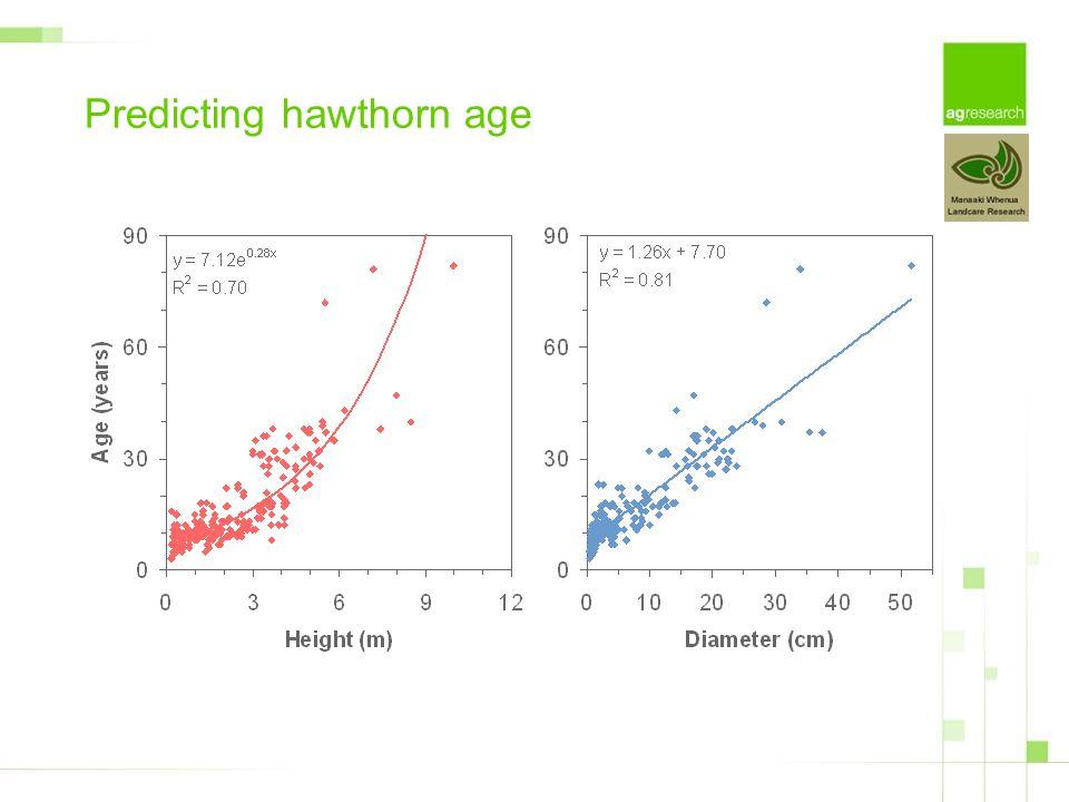 Predicting hawthorn age