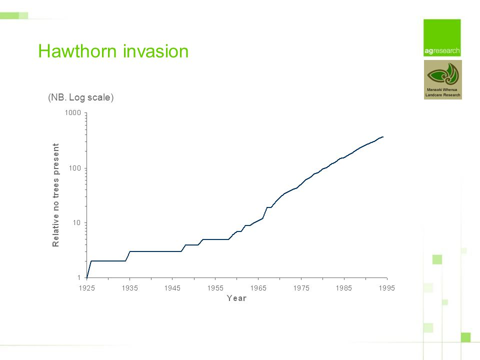 Hawthorn invasion (NB. Log scale)