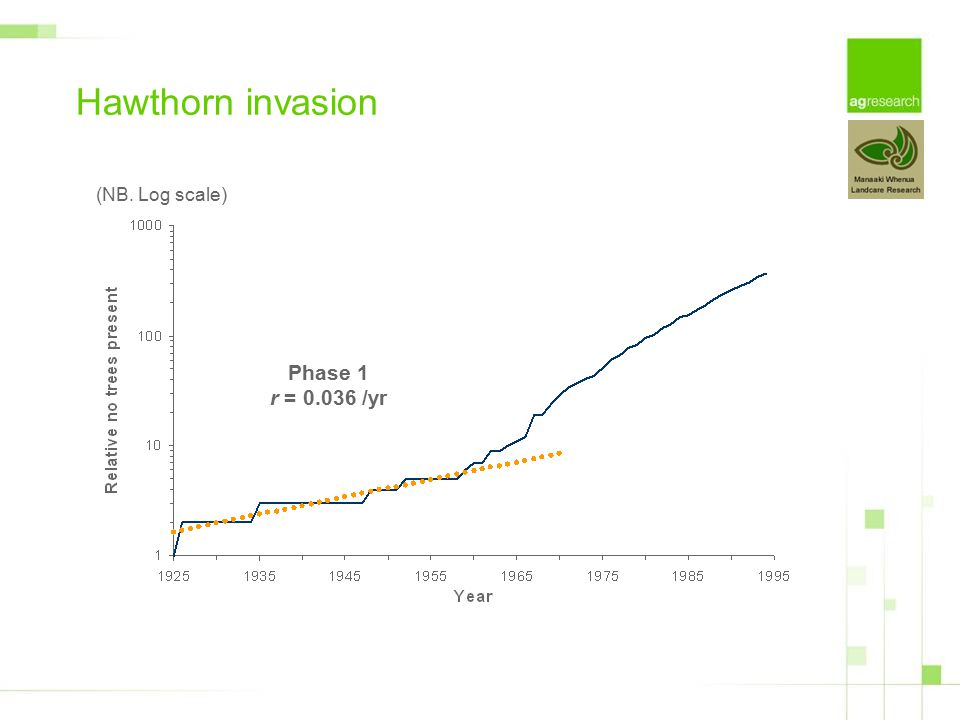 Phase 1 r = 0.036 /yr Hawthorn invasion (NB. Log scale)