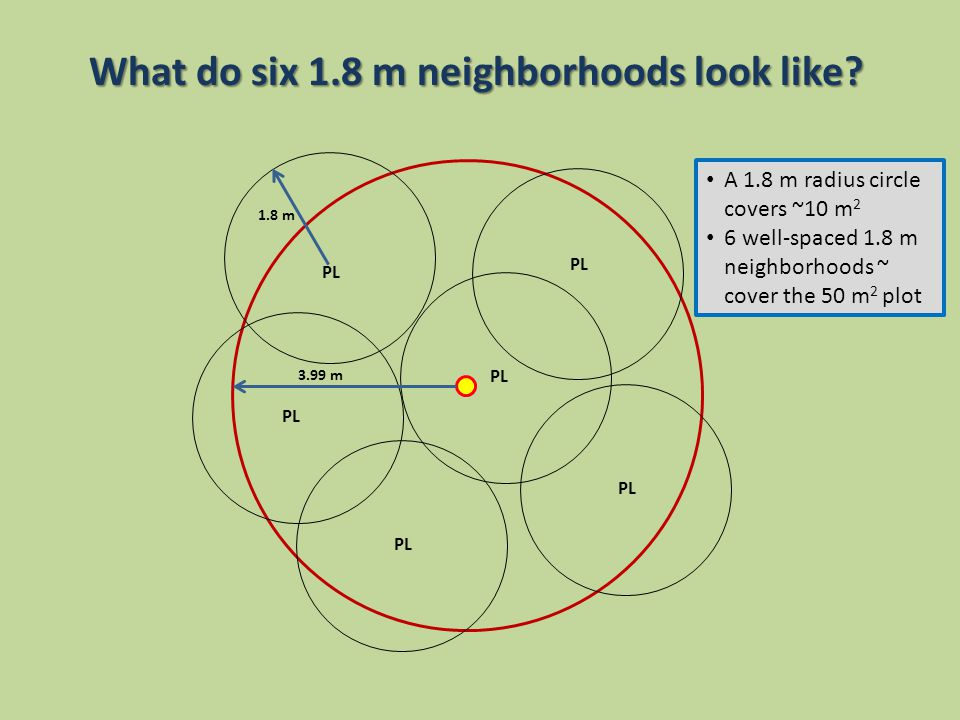 What do six 1.8 m neighborhoods look like.