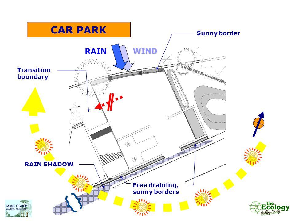 CAR PARK WINDRAIN Sunny border RAIN SHADOW Transition boundary Free draining, sunny borders