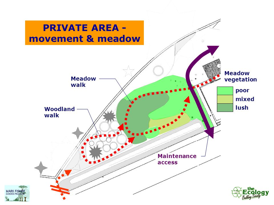 PRIVATE AREA - movement & meadow Woodland walk Maintenance access Meadow walk Meadow vegetation poor mixed lush