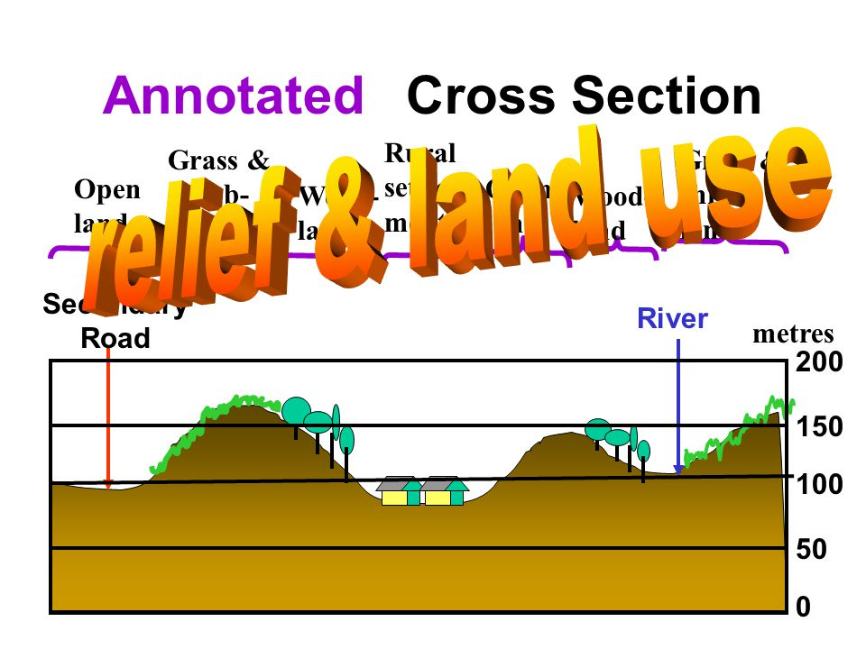 River Secondary Road 0 50 100 150 200 metres Cross Section Wood- land Grass & shrub- land Rural settle- ment Open land Annotated