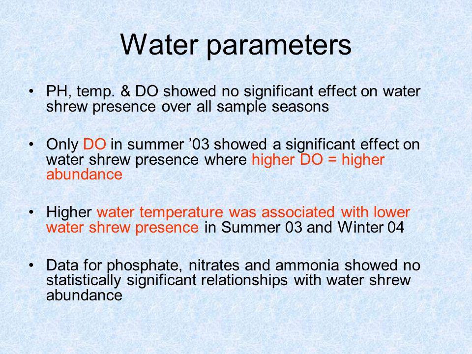Water parameters PH, temp.