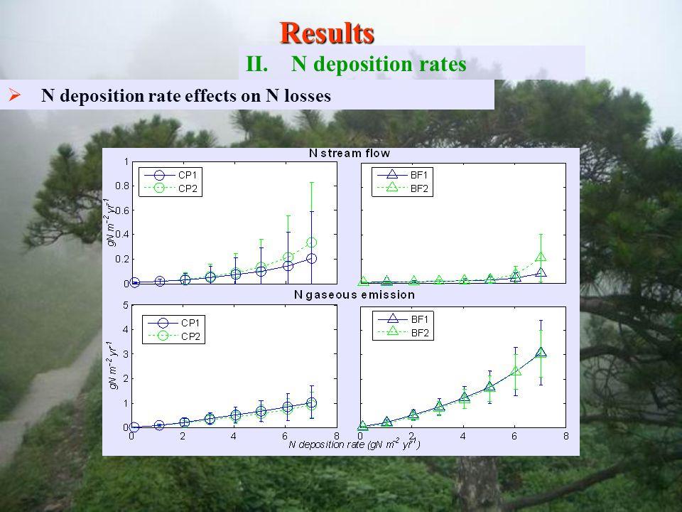   N deposition rate effects on N losses Results II. II.N deposition rates