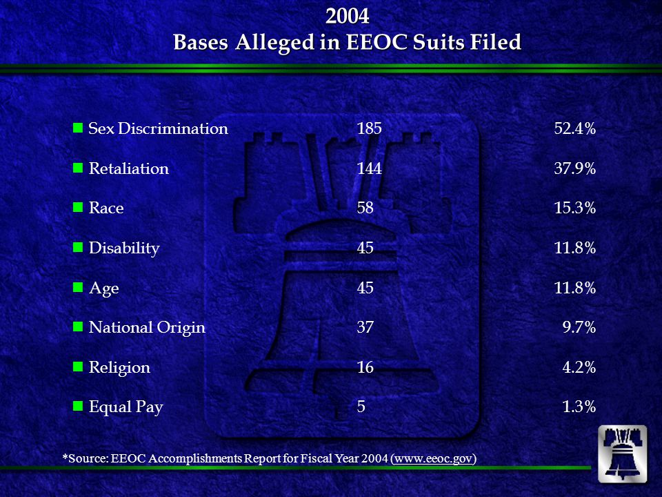 2004 EEOC Resolutions By Statute Title VII264 Counts76.1%  Civil Rights Act – passed 1964 ADA 38 Counts10.9%  American with Disabilities Act – passed 1990 ADEA 28 Counts 8.1%  Age Discrimination Employment Act – passed 1967 *Concurrent 17 Counts 4.9% * under more than one statute