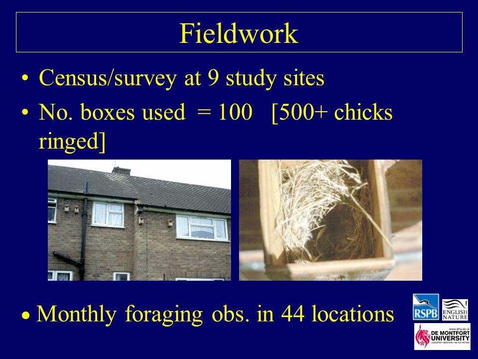 Fieldwork Census/survey at 9 study sites No.