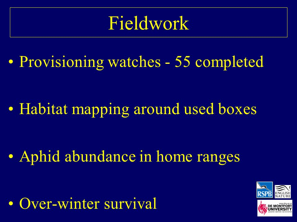 Fieldwork Provisioning watches - 55 completed Habitat mapping around used boxes Aphid abundance in home ranges Over-winter survival