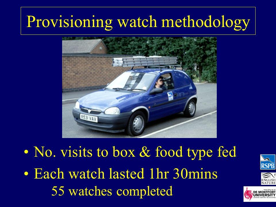 Provisioning watch methodology No.