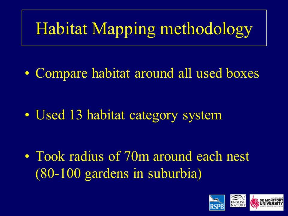 Habitat Mapping methodology Compare habitat around all used boxes Used 13 habitat category system Took radius of 70m around each nest (80-100 gardens in suburbia)