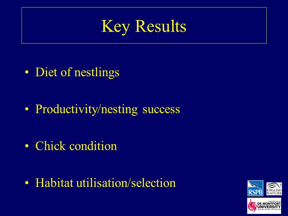 Key Results Diet of nestlings Productivity/nesting success Chick condition Habitat utilisation/selection