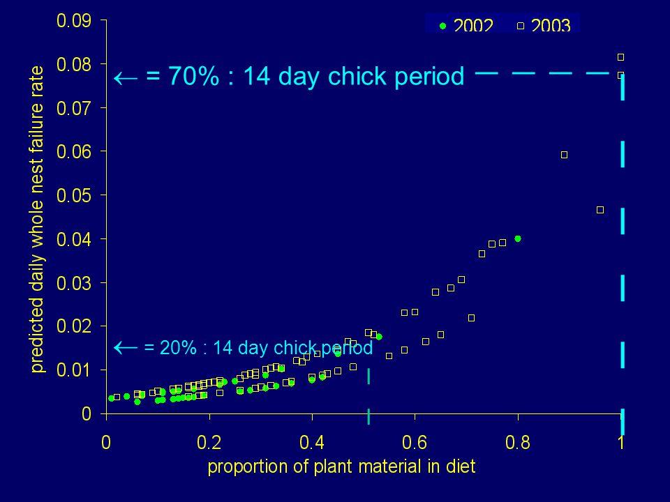  = 70% : 14 day chick period     IIIIIIIIIIII  = 20% : 14 day chick period IIII