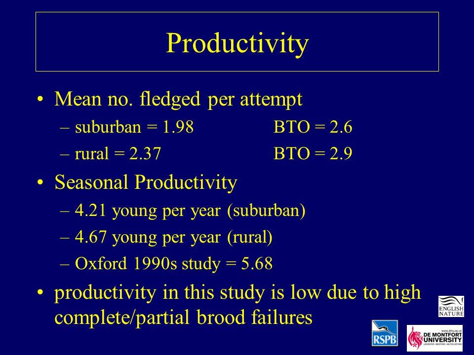 Productivity Mean no.