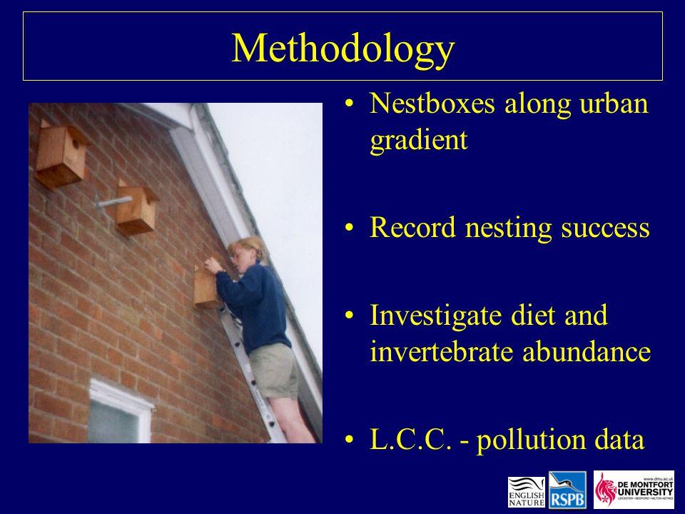 Methodology Nestboxes along urban gradient Record nesting success Investigate diet and invertebrate abundance L.C.C.