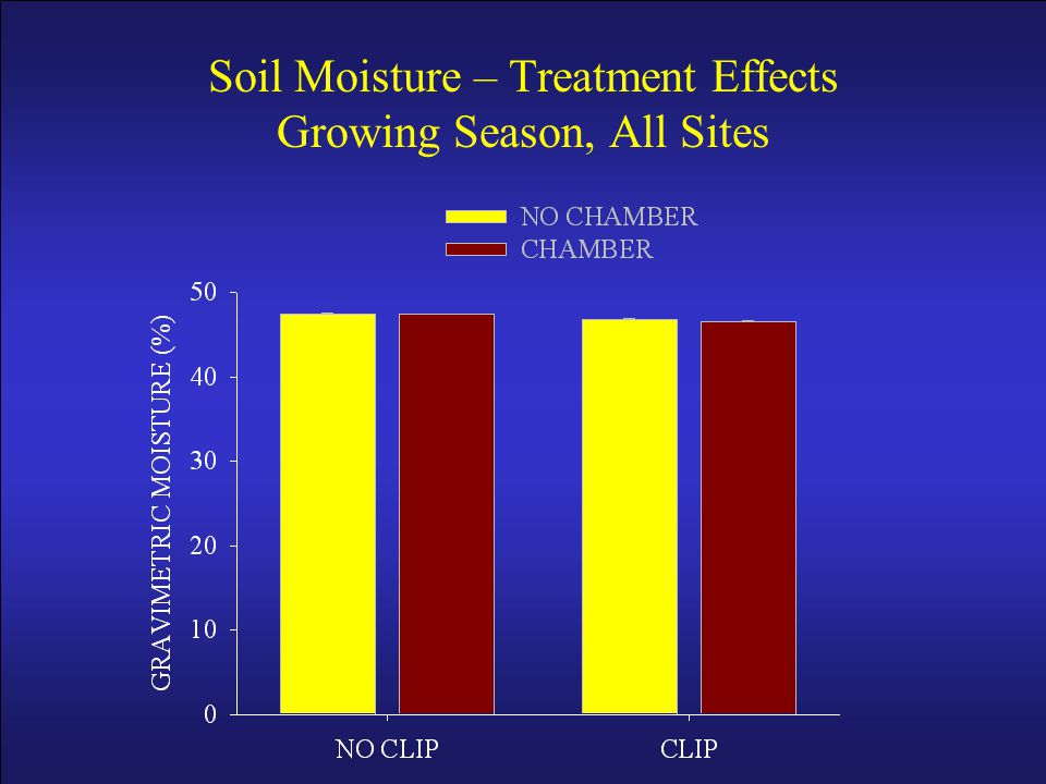 Soil Moisture – Treatment Effects Growing Season, All Sites