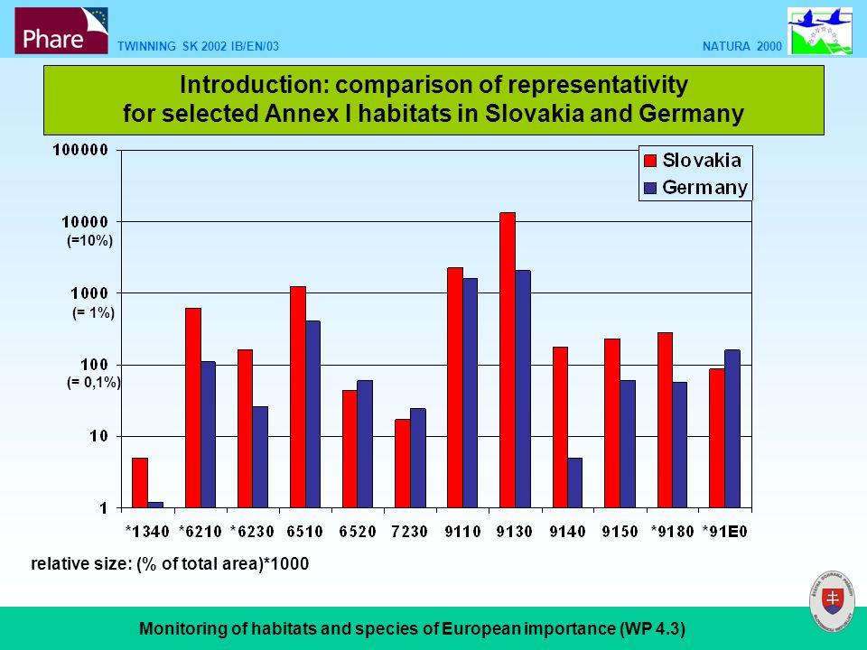TWINNING SK 2002 IB/EN/03 NATURA 2000 Monitoring of habitats and species of European importance (WP 4.3) ÚEV Sitno a.