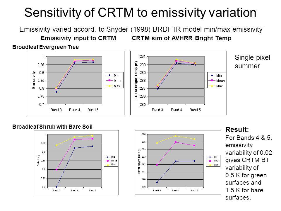Sensitivity of CRTM to emissivity variation Broadleaf Evergreen Tree Broadleaf Shrub with Bare Soil Emissivity varied accord. to Snyder (1998) BRDF IR