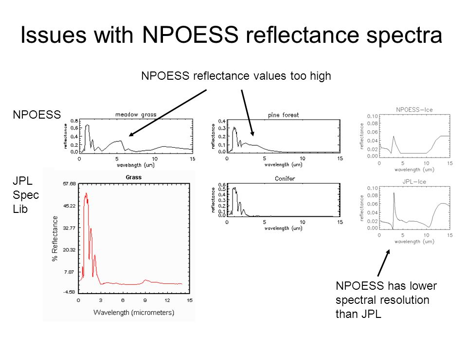 Issues with NPOESS reflectance spectra NPOESS JPL Spec Lib NPOESS has lower spectral resolution than JPL NPOESS reflectance values too high