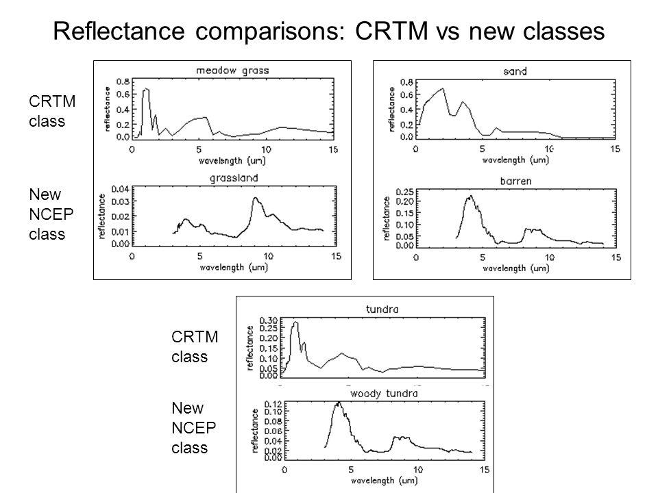 Reflectance comparisons: CRTM vs new classes CRTM class New NCEP class CRTM class New NCEP class