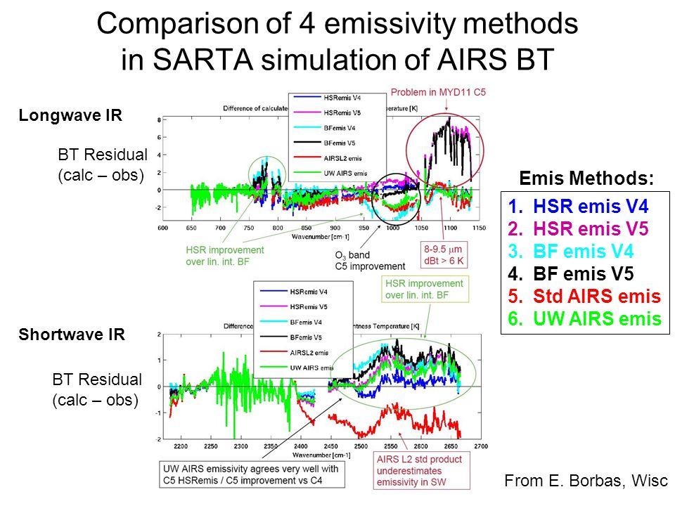 Comparison of 4 emissivity methods in SARTA simulation of AIRS BT BT Residual (calc – obs) BT Residual (calc – obs) Longwave IR Shortwave IR 1.HSR emis V4 2.HSR emis V5 3.BF emis V4 4.BF emis V5 5.Std AIRS emis 6.UW AIRS emis Emis Methods: From E.
