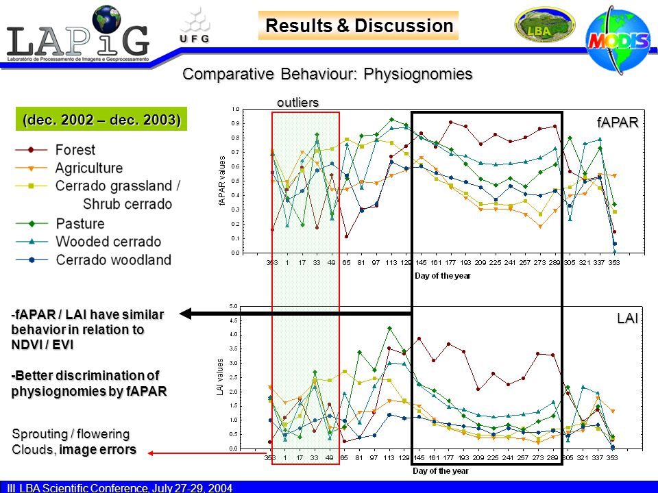 III LBA Scientific Conference, July 27-29, 2004 Results & Discussion fAPAR LAI Comparative Behaviour: Physiognomies (dec.