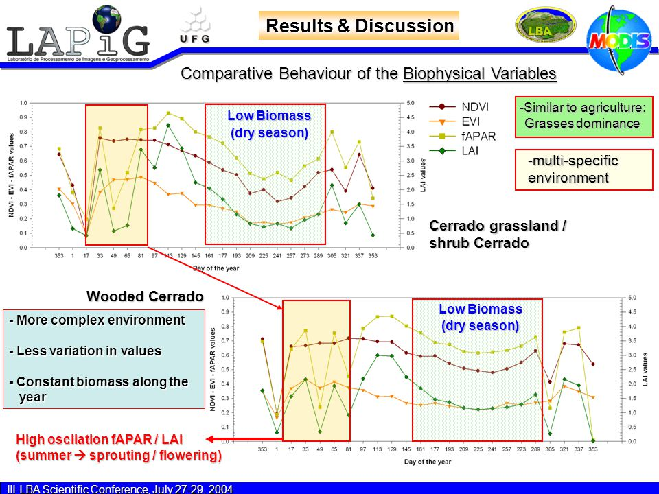 III LBA Scientific Conference, July 27-29, 2004 Results & Discussion Cerrado grassland / shrub Cerrado Wooded Cerrado Comparative Behaviour of the Biophysical Variables -Similar to agriculture: Grasses dominance -multi-specificenvironment Low Biomass (dry season) (dry season) - More complex environment - Less variation in values - Constant biomass along the year year Low Biomass (dry season) (dry season) High oscilation fAPAR / LAI (summer  sprouting / flowering)
