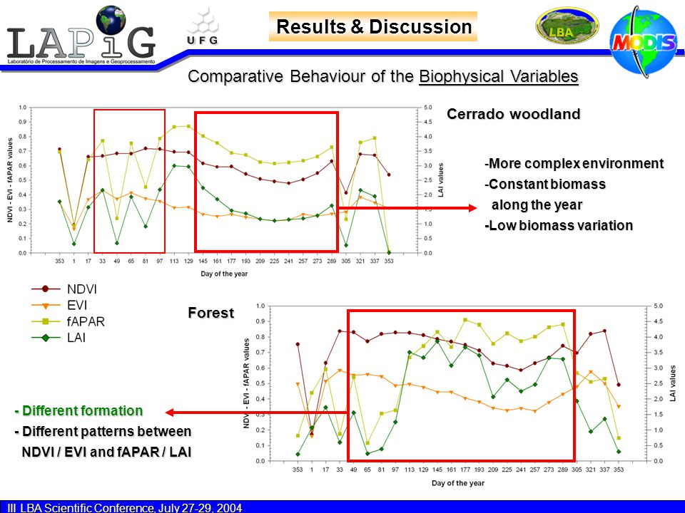 III LBA Scientific Conference, July 27-29, 2004 Results & Discussion Cerrado woodland Forest Comparative Behaviour of the Biophysical Variables -More complex environment -Constant biomass along the year along the year -Low biomass variation - Different formation - Different patterns between NDVI / EVI and fAPAR / LAI NDVI / EVI and fAPAR / LAI