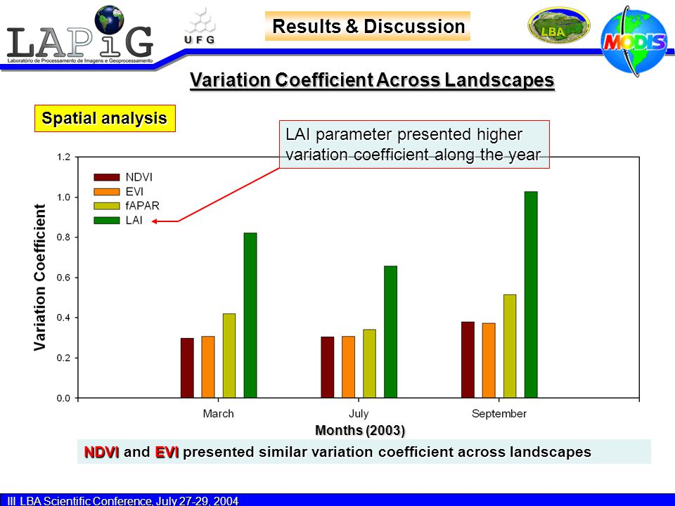 III LBA Scientific Conference, July 27-29, 2004 Variation Coefficient Across Landscapes Results & Discussion Spatial analysis Months (2003) NDVI and EVI presented similar variation coefficient across landscapes LAI parameter presented higher variation coefficient along the year