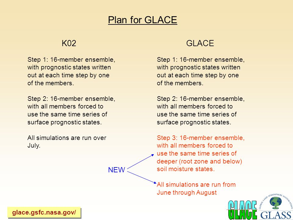 Plan for GLACE K02 Step 1: 16-member ensemble, with prognostic states written out at each time step by one of the members.