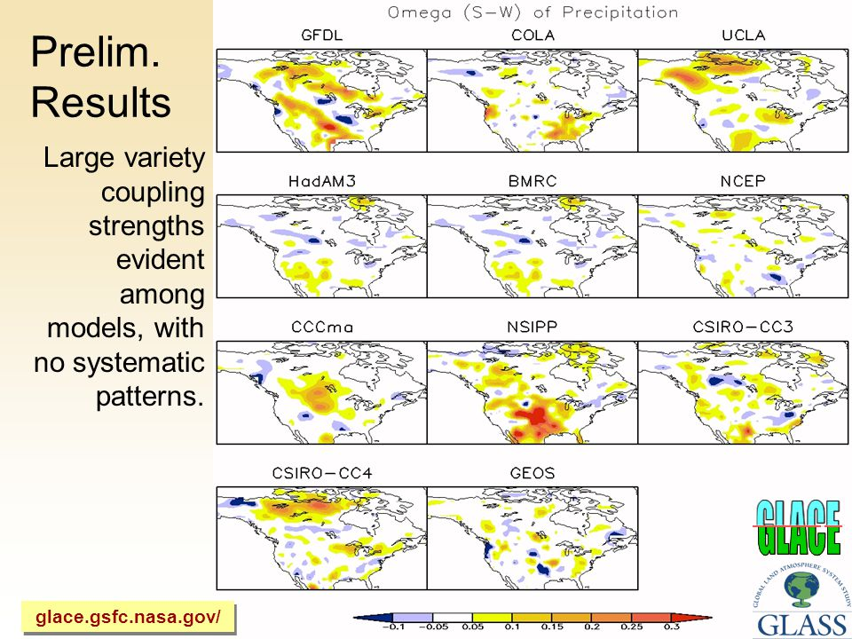 Prelim. Results Large variety coupling strengths evident among models, with no systematic patterns.