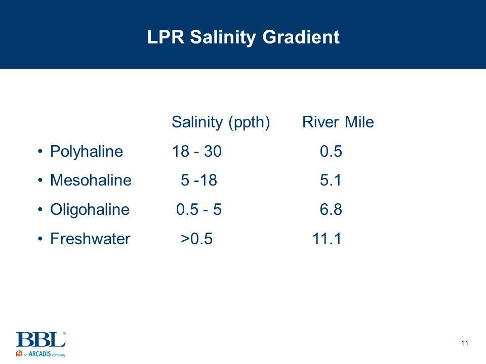 11 LPR Salinity Gradient Salinity (ppth)River Mile Polyhaline18 - 300.5 Mesohaline 5 -185.1 Oligohaline 0.5 - 56.8 Freshwater >0.511.1