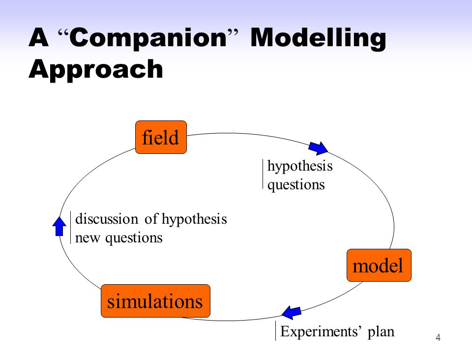 4 A Companion Modelling Approach model field simulations hypothesis questions Experiments' plan discussion of hypothesis new questions
