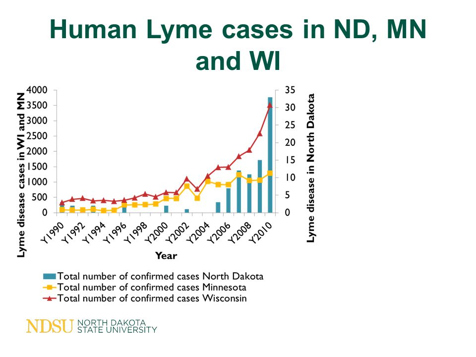 Human Lyme cases in ND, MN and WI