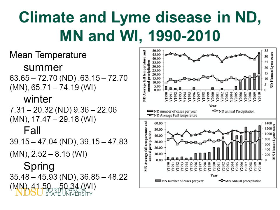 Climate and Lyme disease in ND, MN and WI, 1990-2010 Mean Temperature summer 63.65 – 72.70 (ND),63.15 – 72.70 (MN), 65.71 – 74.19 (WI) winter 7.31 – 20.32 (ND) 9.36 – 22.06 (MN), 17.47 – 29.18 (WI) Fall 39.15 – 47.04 (ND), 39.15 – 47.83 (MN), 2.52 – 8.15 (WI) Spring 35.48 – 45.93 (ND), 36.85 – 48.22 (MN), 41.50 – 50.34 (WI)