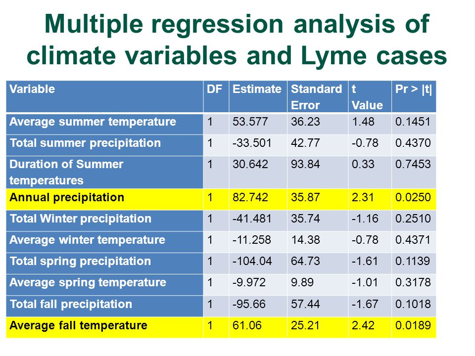 Multiple regression analysis of climate variables and Lyme cases VariableDFEstimate Standard Error t Value Pr > |t| Average summer temperature153.57736.231.480.1451 Total summer precipitation1-33.50142.77-0.780.4370 Duration of Summer temperatures 130.64293.840.330.7453 Annual precipitation182.74235.872.310.0250 Total Winter precipitation1-41.48135.74-1.160.2510 Average winter temperature1-11.25814.38-0.780.4371 Total spring precipitation1-104.0464.73-1.610.1139 Average spring temperature1-9.9729.89-1.010.3178 Total fall precipitation1-95.6657.44-1.670.1018 Average fall temperature161.0625.212.420.0189