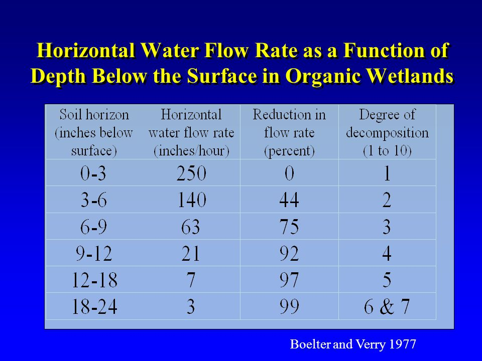 Boelter and Verry 1977 Horizontal Water Flow Rate as a Function of Depth Below the Surface in Organic Wetlands