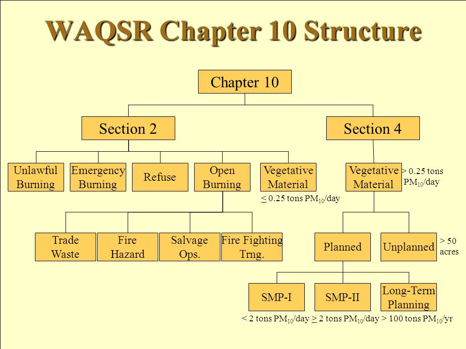 WAQSR Chapter 10 Structure Chapter 10 Section 2Section 4 Trade Waste Fire Hazard Salvage Ops.