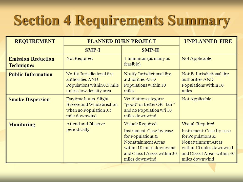 Section 4 Requirements Summary REQUIREMENT PLANNED BURN PROJECT UNPLANNED FIRE SMP-ISMP-II Emission Reduction Techniques Not Required 1 minimum (as many as feasible) Not Applicable Public Information Notify Jurisdictional fire authorities AND Populations within 0.5 mile unless low density area Notify Jurisdictional fire authorities AND Populations within 10 miles Smoke Dispersion Daytime hours, Slight Breeze and Wind direction when no Population 0.5 mile downwind Ventilation category: good or better OR fair and no Population w/i 10 miles downwind Not Applicable Monitoring Attend and Observe periodically Visual: Required Instrument: Case-by-case for Populations & Nonattainment Areas within 10 miles downwind and Class I Areas within 30 miles downwind Visual: Required Instrument: Case-by-case for Populations & Nonattainment Areas within 10 miles downwind and Class I Areas within 30 miles downwind