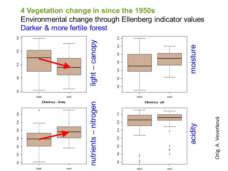 Orig. A. Veverková light – canopy nutrients – nitrogen acidity moisture 4 Vegetation change in since the 1950s Environmental change through Ellenberg