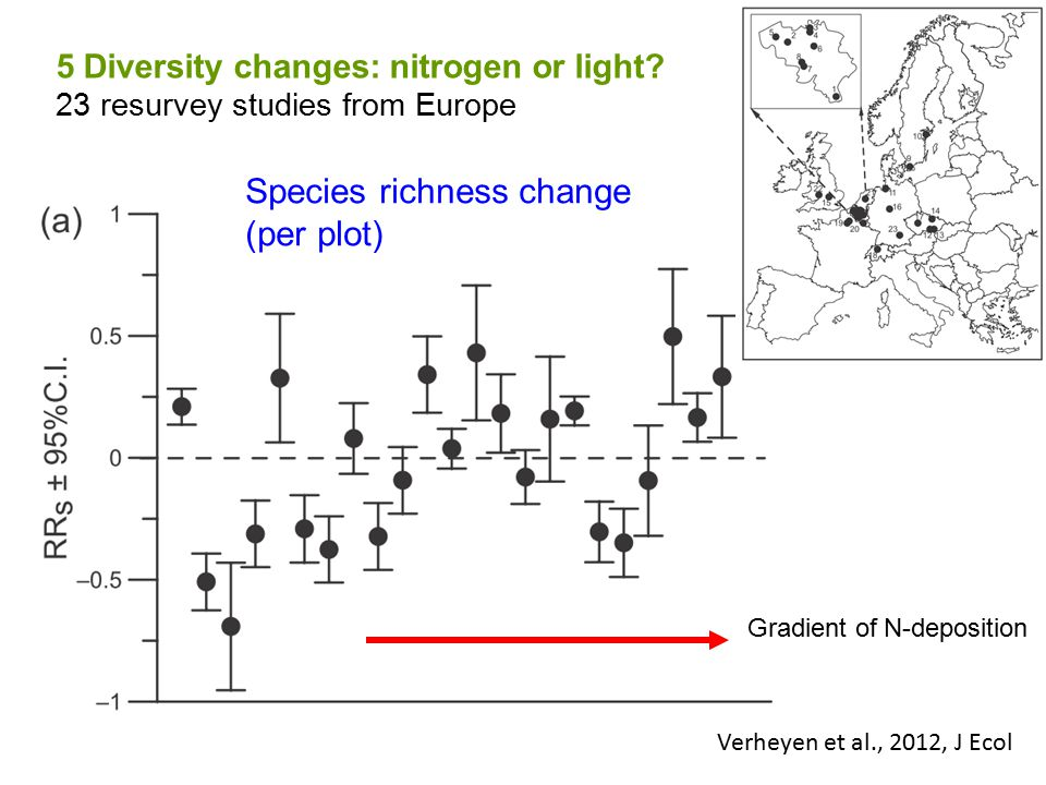 Verheyen et al., 2012, J Ecol 5 Diversity changes: nitrogen or light.