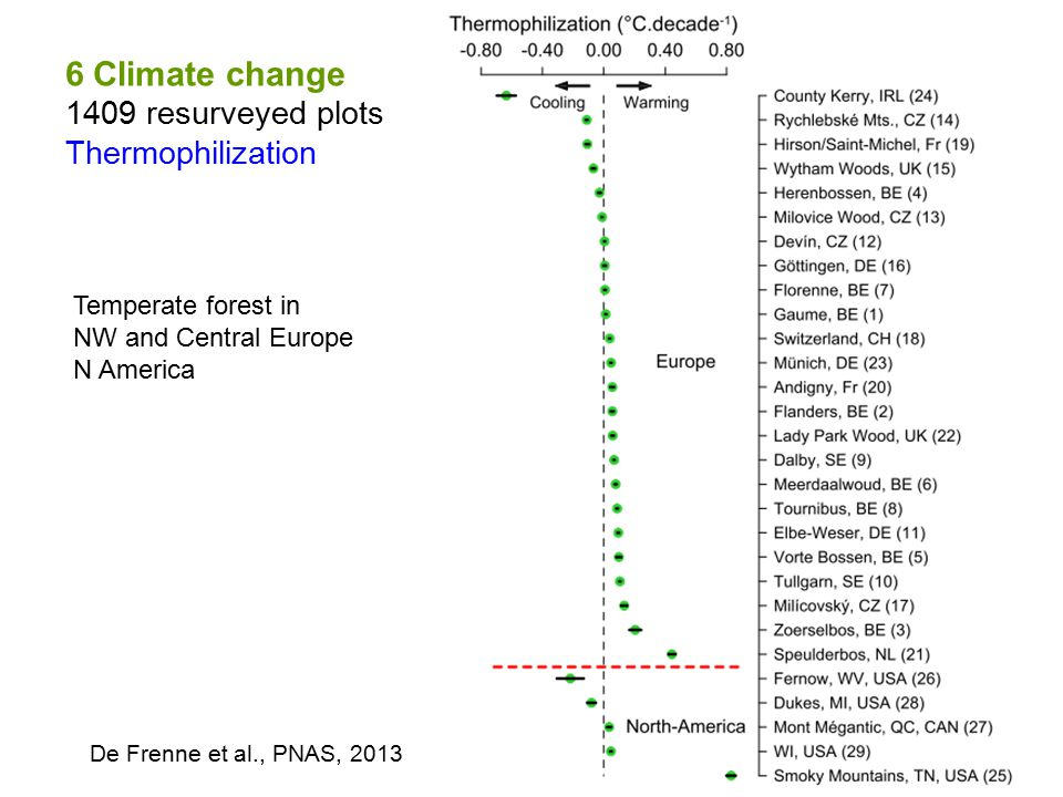 6 Climate change 1409 resurveyed plots Thermophilization De Frenne et al., PNAS, 2013 Temperate forest in NW and Central Europe N America
