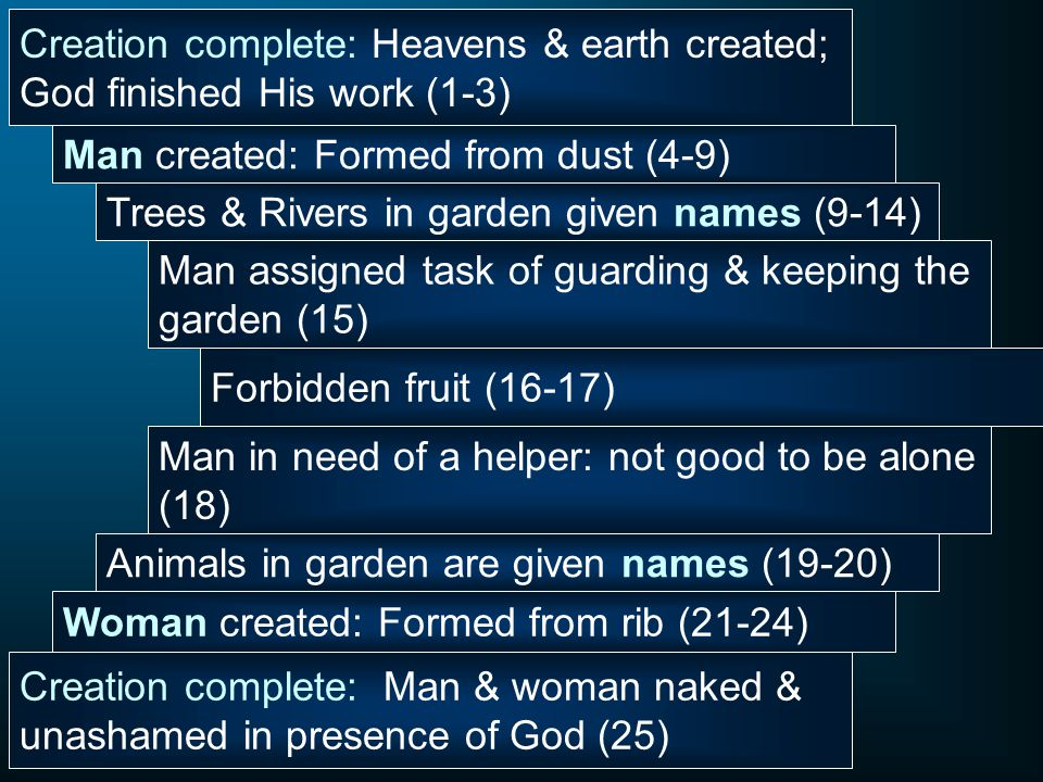 Creation complete: Heavens & earth created; God finished His work (1-3) Man created: Formed from dust (4-9) Trees & Rivers in garden given names (9-14) Man assigned task of guarding & keeping the garden (15) Forbidden fruit (16-17) Man in need of a helper: not good to be alone (18) Animals in garden are given names (19-20) Woman created: Formed from rib (21-24) Creation complete: Man & woman naked & unashamed in presence of God (25)