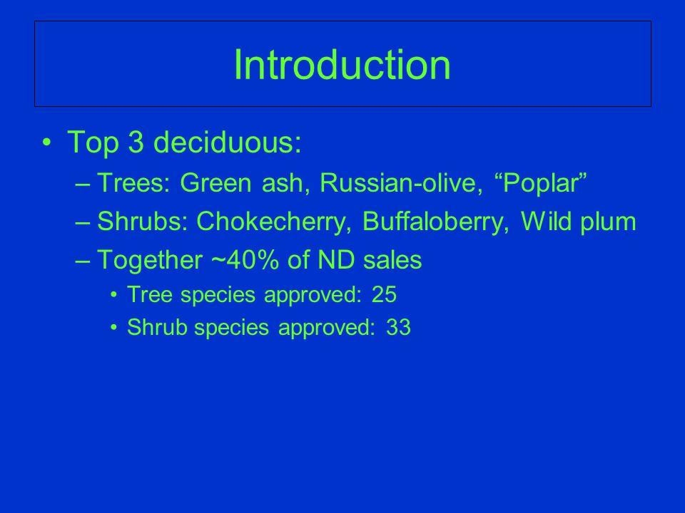 Seaberry (Sea-buckthorn)