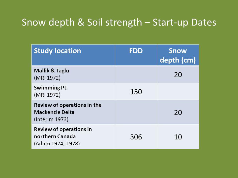 Snow depth & Soil strength – Start-up Dates Study locationFDDSnow depth (cm) Mallik & Taglu (MRI 1972) 20 Swimming Pt.