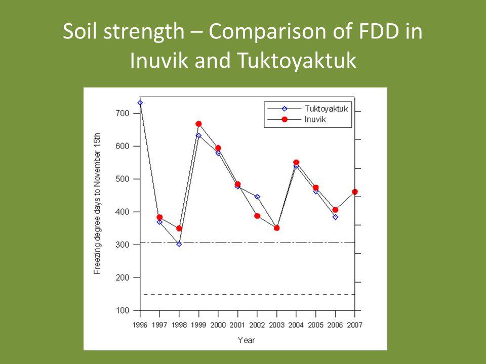 Soil strength – Comparison of FDD in Inuvik and Tuktoyaktuk