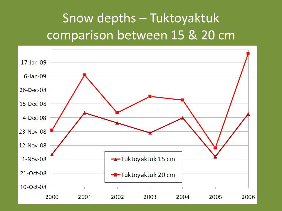 Snow depths – Tuktoyaktuk comparison between 15 & 20 cm