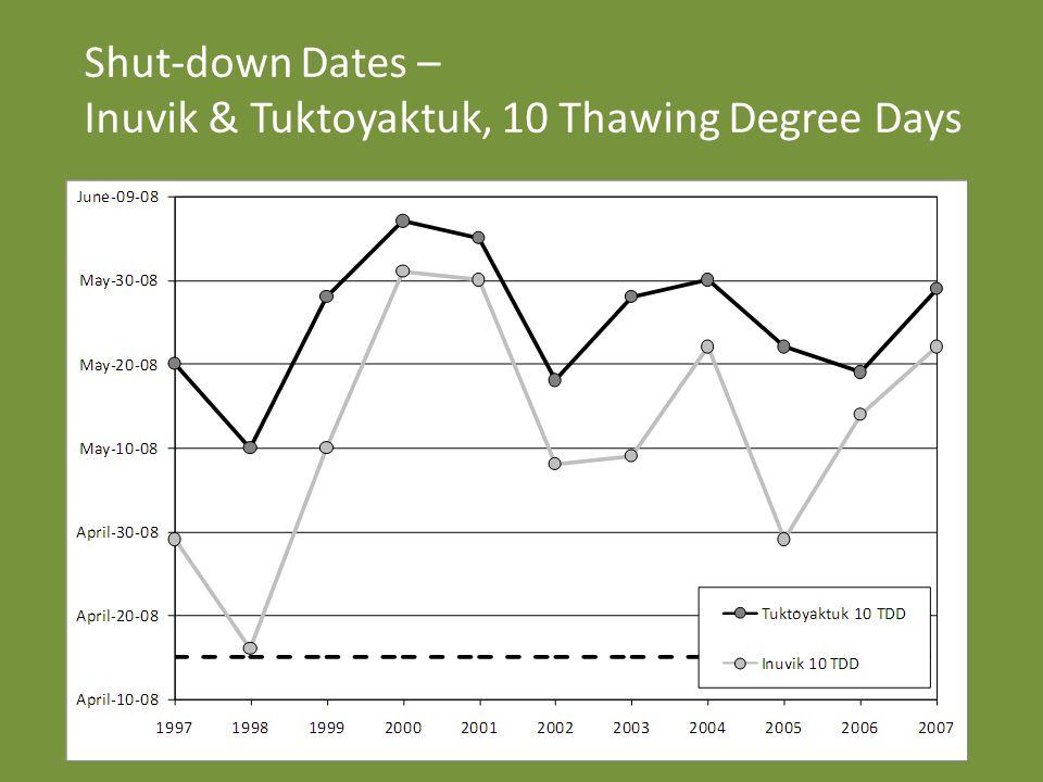 Shut-down Dates – Inuvik & Tuktoyaktuk, 10 Thawing Degree Days