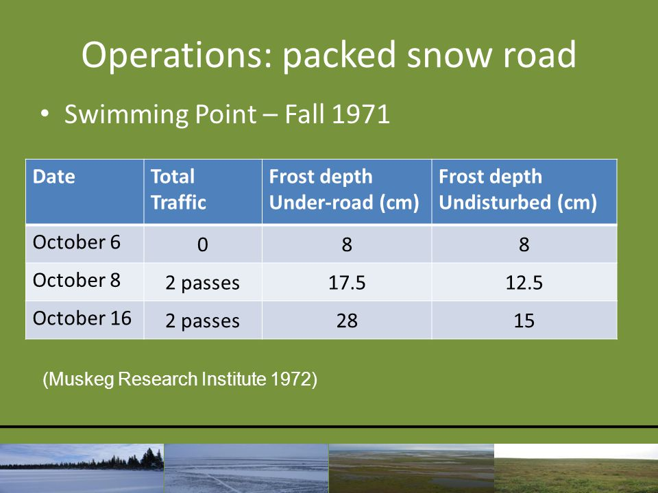 Operations: packed snow road Swimming Point – Fall 1971 DateTotal Traffic Frost depth Under-road (cm) Frost depth Undisturbed (cm) October 6 088 Octob