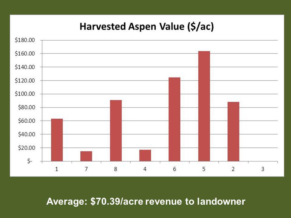 Average: $70.39/acre revenue to landowner